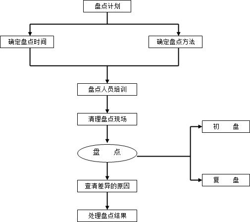 仓库理制度及流程_